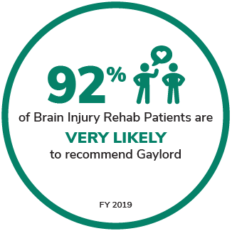 92% of brain injury rehab patients are very likely to recommend gaylord