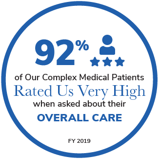 92% of Our Complex Medical Patients Rated Us Very High when asked about their Overall Care