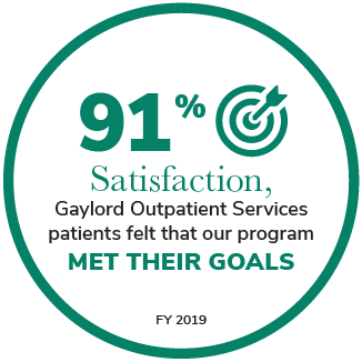 91% Satisfaction, Gaylord Outpatient Services patients felt that our program met their goals