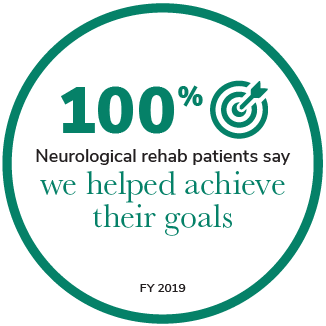 100% Neurological rehab patients say we helped achieve their goals.