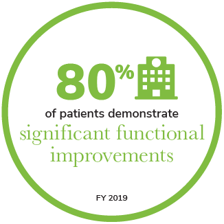 80% of Patients demonstrate significant functional improvements