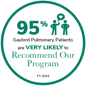 95% Gaylord Pulmonary Patients are Very Likely to Recommend Our Program