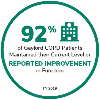 92% of Gaylord COPD Patients Maintained their Current Level or Reported Improvement in Function
