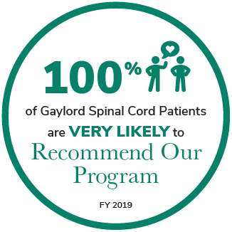 100% of Gaylord Spinal Cord Patients are Very Likely to Recommend Our Program