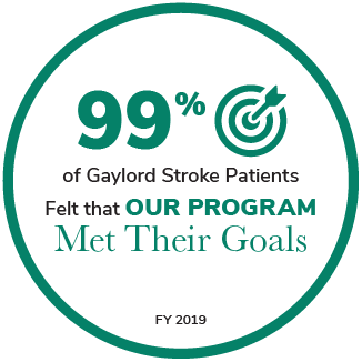 99% of Gaylord Stroke Patients Felt that Our Program Met Their Goals