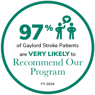 97% of Gaylord Stroke Patients are Very Likely to Recommend Our Program