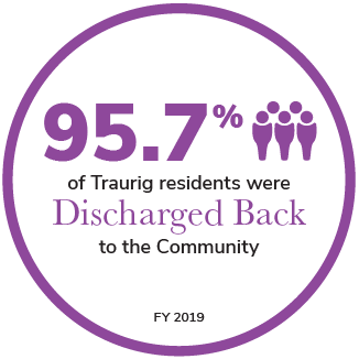 95.7% of Traurig residents were Discharged Back to the Community
